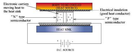 An Introduction To Thermoelectric Coolers 171 Electronics