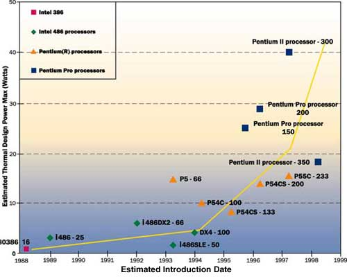 a history of the intel corporation and the processor creation History of intel corporation intel corporation is the largest semiconductor manufacturer in the wo rld, with 11 fabrication facilities and six assembly and test .