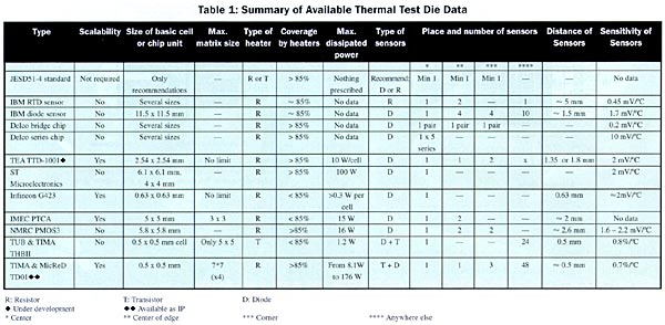 The Increasing Importance Of Thermal Test Dies