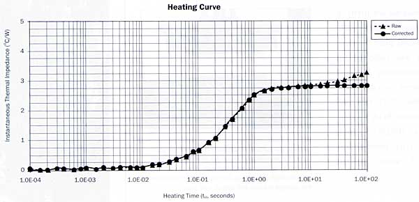 An Alternative Approach To Junction To Case Thermal