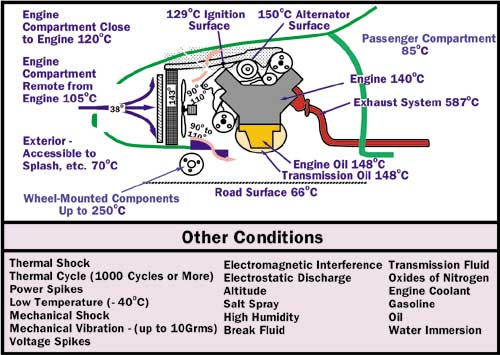 Cooling Issues For Automotive Electronics 171 Electronics