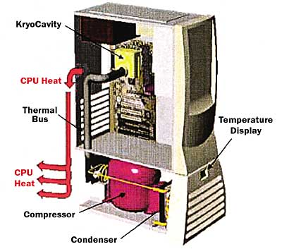 Cooling Technology Options Part 2 171 Electronics Cooling