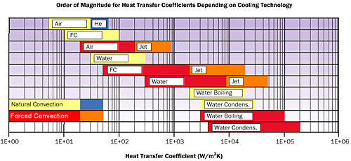 Advances In High Performance Cooling For Electronics