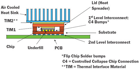 Packaging Challenges For High Heat Flux Devices