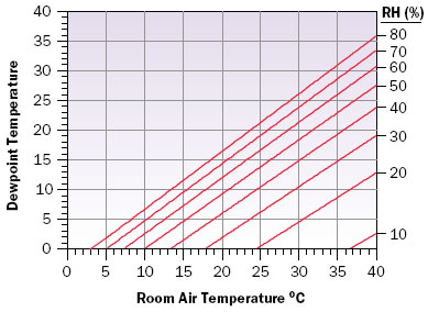 Estimating Dew Point Temperature For Water Cooling