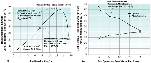 Thermal Optimization And Design For Manufacturability Of