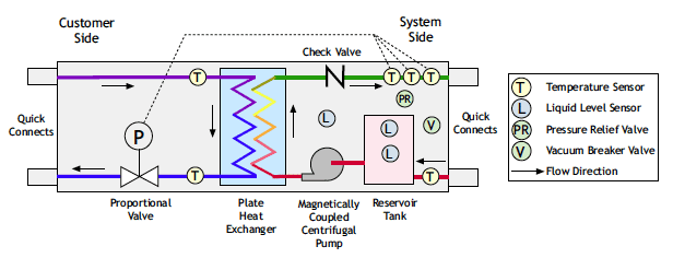 Figure 4a. Schematic representation of the water conditioning unit (WCU).