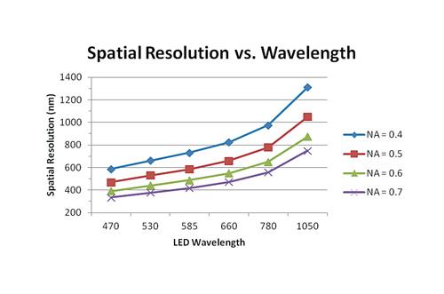 resolution and wavelength relationship
