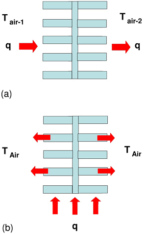 Estimating Parallel Plate-Fin Heat Sink Thermal Resistance Supplemental Figure 1 & 2