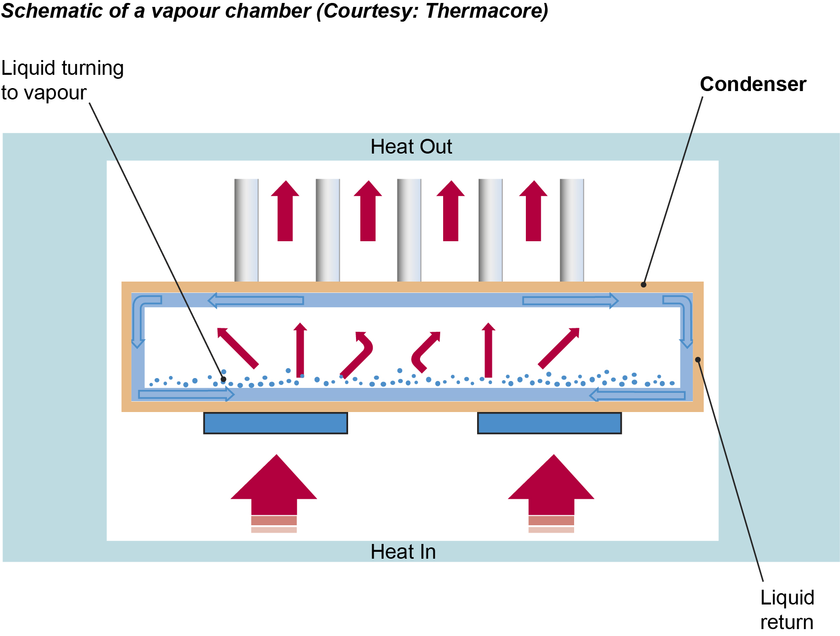 heat pipe cpl:
