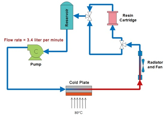 Figure 2. Schematic of the indirect closed loop cooling experiment set-up.