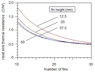 Figure 3. Effect of fin height and number of fins on heat sink thermal resistance at a volumetric air flow rate of 0.0024 m3/s (5 CFM).