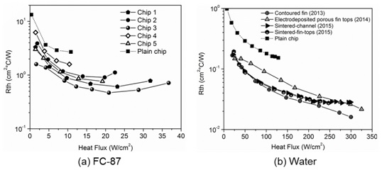 Figure 3. Measured variation of thermal insulance with heat flux for test chips investigated in Table 1 with (a) FC-87 and (b) Water.