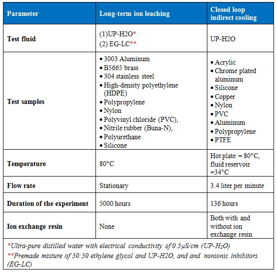 Table 2. Test matrix for both ion leaching and indirect closed loop cooling experiments.